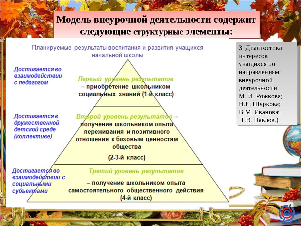 Модель внеурочной деятельности содержит следующие структурные элементы: 3. Ди...