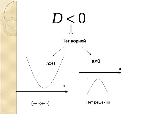 a>0 a