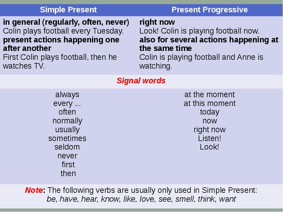 Simple Present Present Progressive in general (regularly, often, never) Colin...