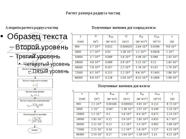 Расчет размера радиуса частиц Алгоритм расчета радиуса частиц Полученные знач...