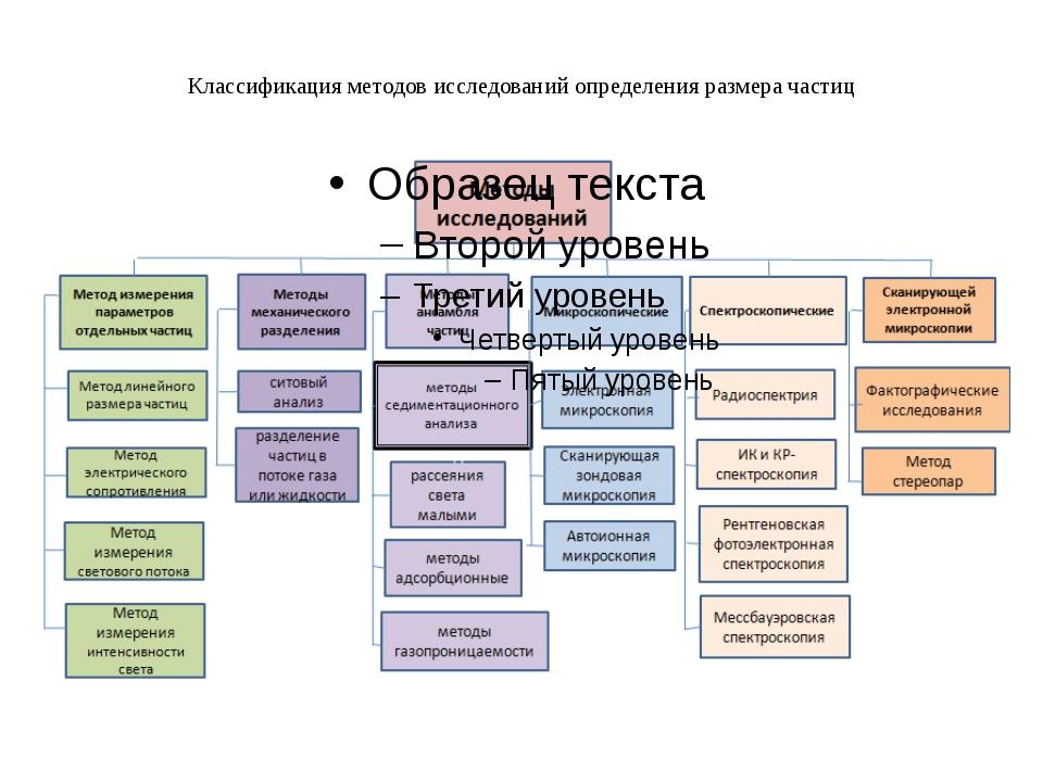 Классификация методов исследований определения размера частиц