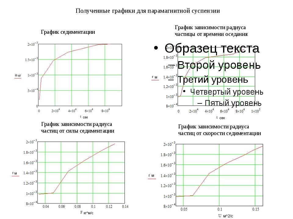 Полученные графики для парамагнитной суспензии График седиментации График зав...