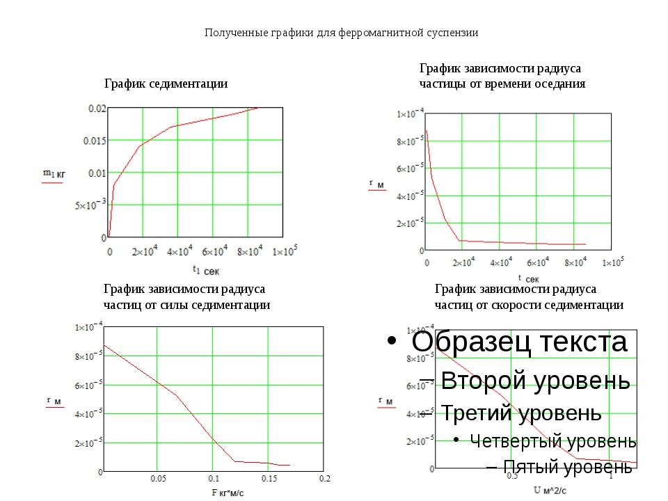 Полученные графики для ферромагнитной суспензии График седиментации График за...