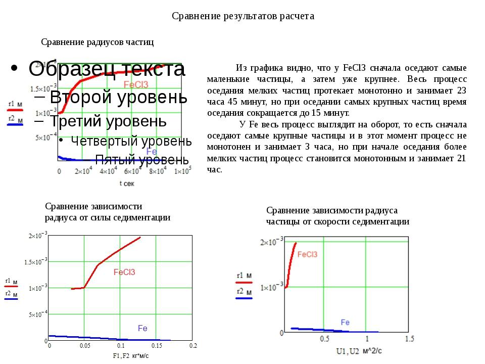 Сравнение результатов расчета Сравнение радиусов частиц Сравнение зависимости...