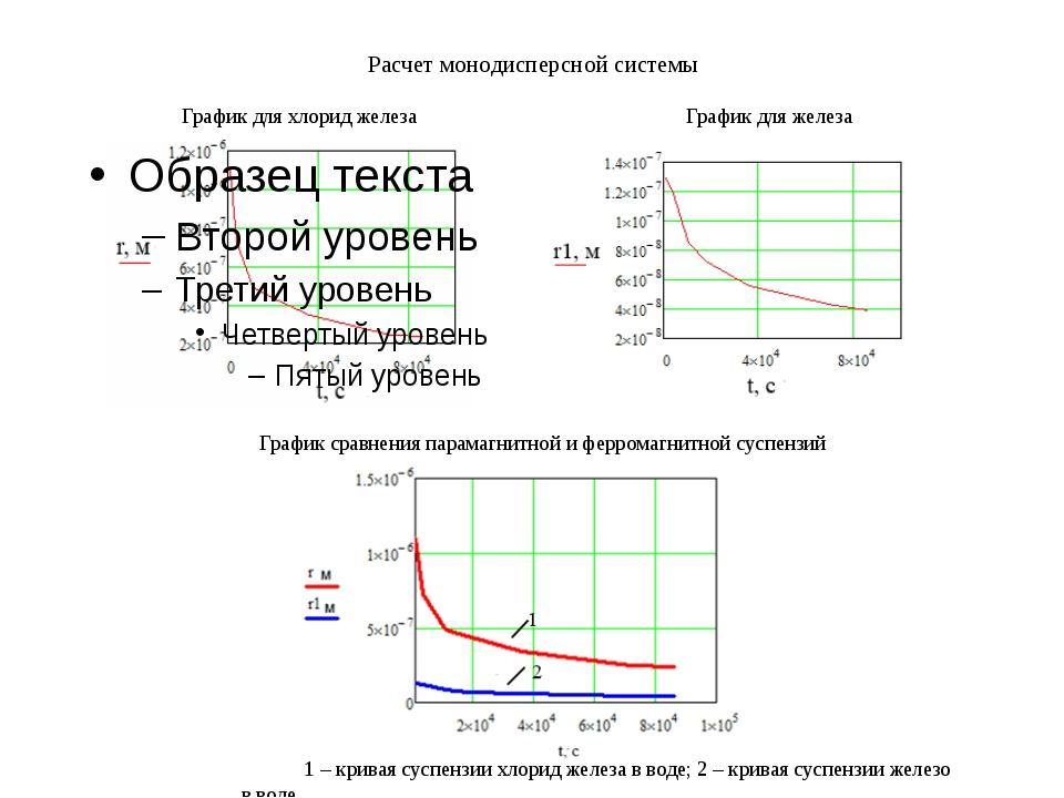 Расчет монодисперсной системы График для хлорид железа График для железа Граф...