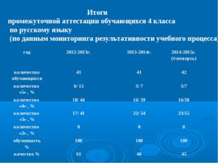 Итоги промежуточной аттестации обучающихся 4 класса по русскому языку (по да