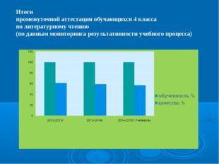 Итоги промежуточной аттестации обучающихся 4 класса по литературному чтению (