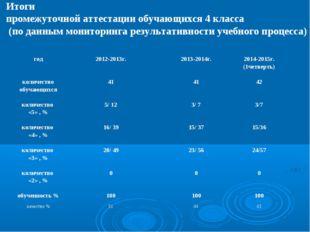 Итоги промежуточной аттестации обучающихся 4 класса (по данным мониторинга ре