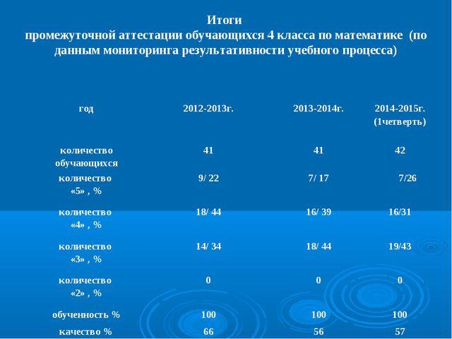 Итоги промежуточной аттестации обучающихся 4 класса по математике (по данным...