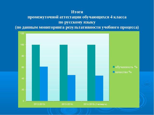 Итоги промежуточной аттестации обучающихся 4 класса по русскому языку (по дан...