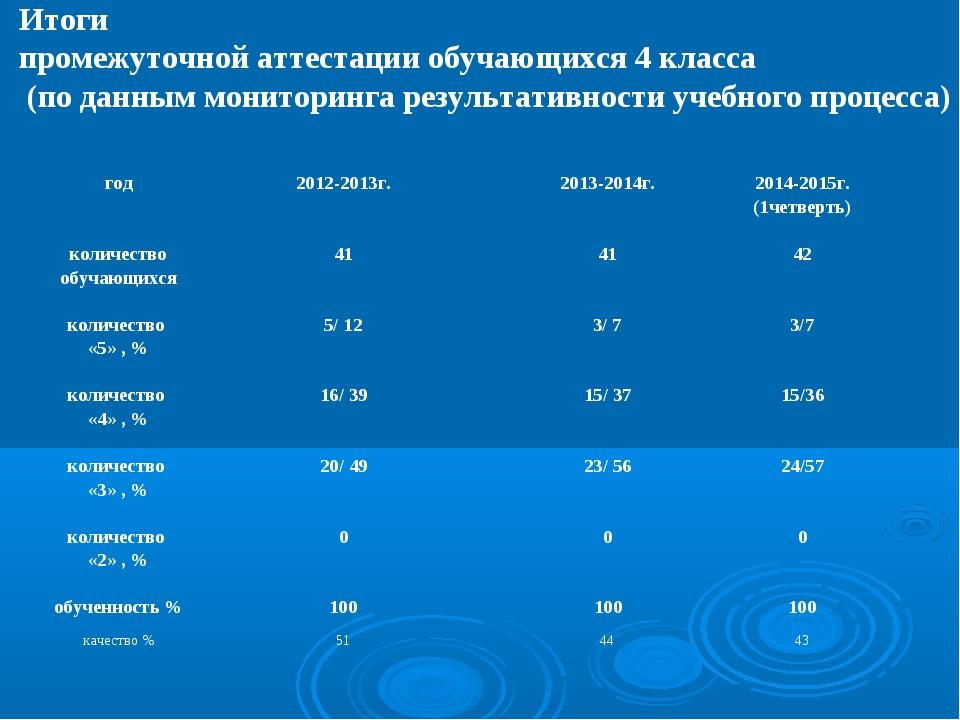 Итоги промежуточной аттестации обучающихся 4 класса (по данным мониторинга ре...