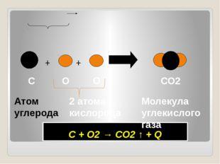 С + О2 → СО2 ↑ + Q + + Атом углерода О О СО2 Молекула углекислого газа 2 ат