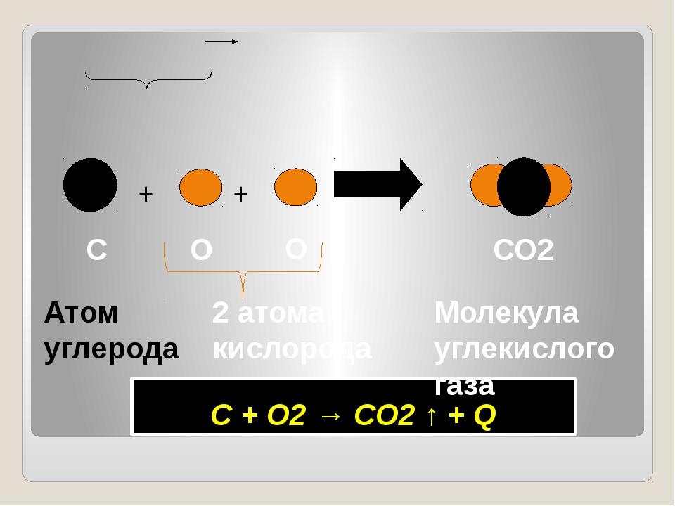 С + О2 → СО2 ↑ + Q + + Атом углерода О О СО2 Молекула углекислого газа 2 ат...