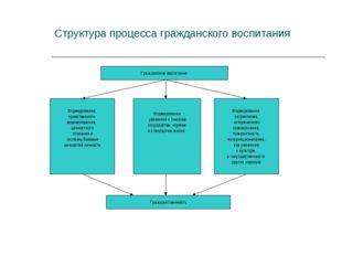 Структура процесса гражданского воспитания Гражданское воспитание Формировани