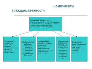 Компоненты гражданственности Гражданственность – интегративное качество личн