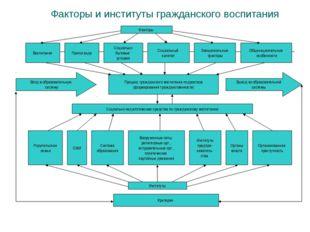 Факторы и институты гражданского воспитания Воспитание Пропаганда Социально б