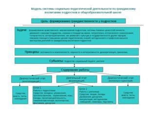 Модель системы социально-педагогической деятельности по гражданскому воспита