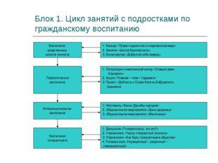 Блок 1. Цикл занятий с подростками по гражданскому воспитанию Воспитание нрав