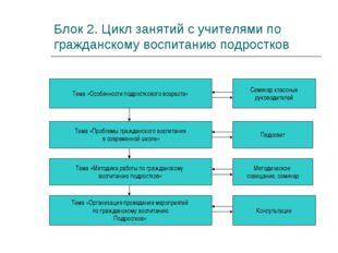 Блок 2. Цикл занятий с учителями по гражданскому воспитанию подростков Тема «