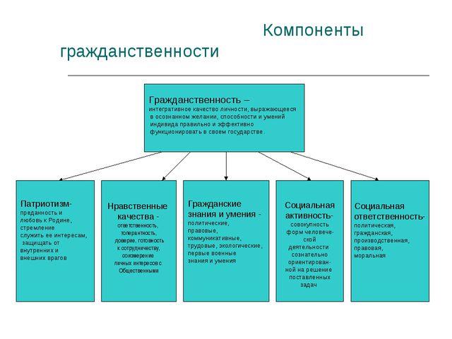 Компоненты гражданственности Гражданственность – интегративное качество личн...