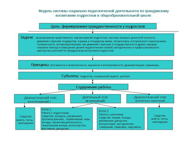Модель системы социально-педагогической деятельности по гражданскому воспита...
