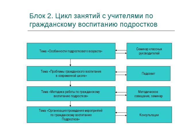 Блок 2. Цикл занятий с учителями по гражданскому воспитанию подростков Тема «...