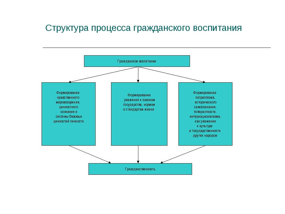 Структура процесса гражданского воспитания Гражданское воспитание Формировани...