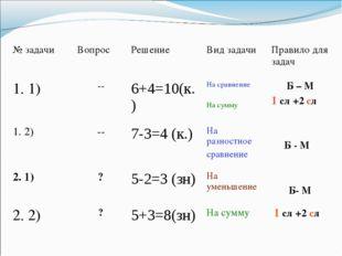 № задачиВопросРешениеВид задачиПравило для задач 1. 1) --6+4=10(к.)На