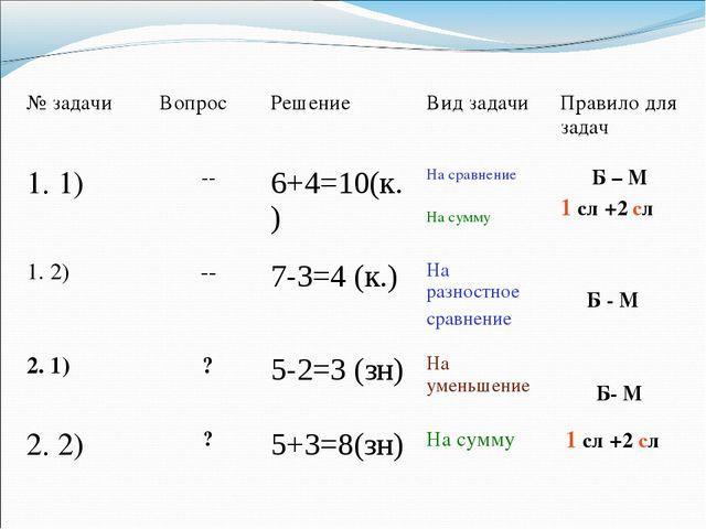 № задачиВопросРешениеВид задачиПравило для задач 1. 1) --6+4=10(к.)На...