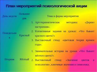 План мероприятий психологической акции День неделиНазвание дняТема и форма
