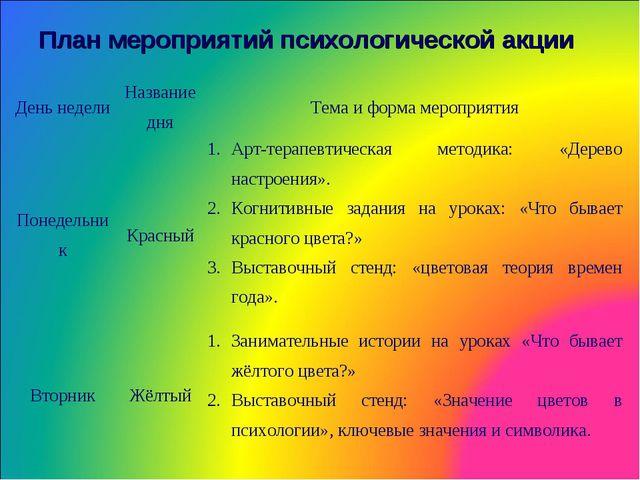 План мероприятий психологической акции День неделиНазвание дняТема и форма...