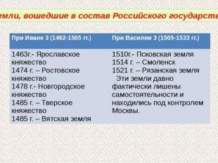 Земли, вошедшие в состав Российского государства. При Иване 3 (1462-1505 гг.)