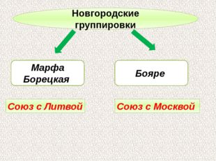 Новгородские группировки Марфа Борецкая Бояре Союз с Литвой Союз с Москвой