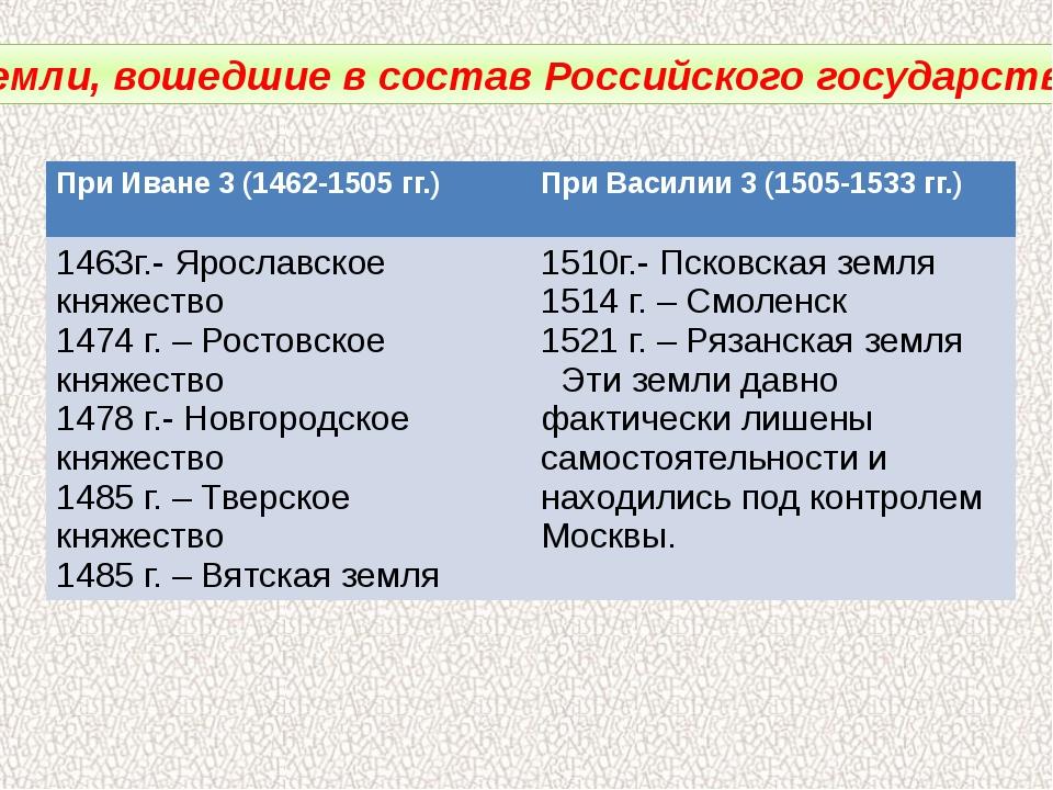 Земли, вошедшие в состав Российского государства. При Иване 3 (1462-1505 гг.)...