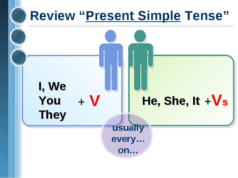 "Review ""Present Simple Tense"" I, We You They + V He, She, It +Vs usually ever..."