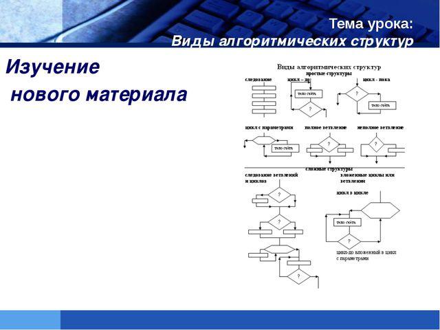 Тема урока: Виды алгоритмических структур Изучение нового материала