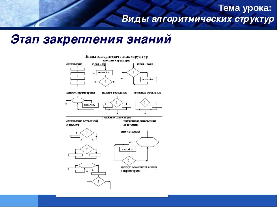 Этап закрепления знаний Тема урока: Виды алгоритмических структур