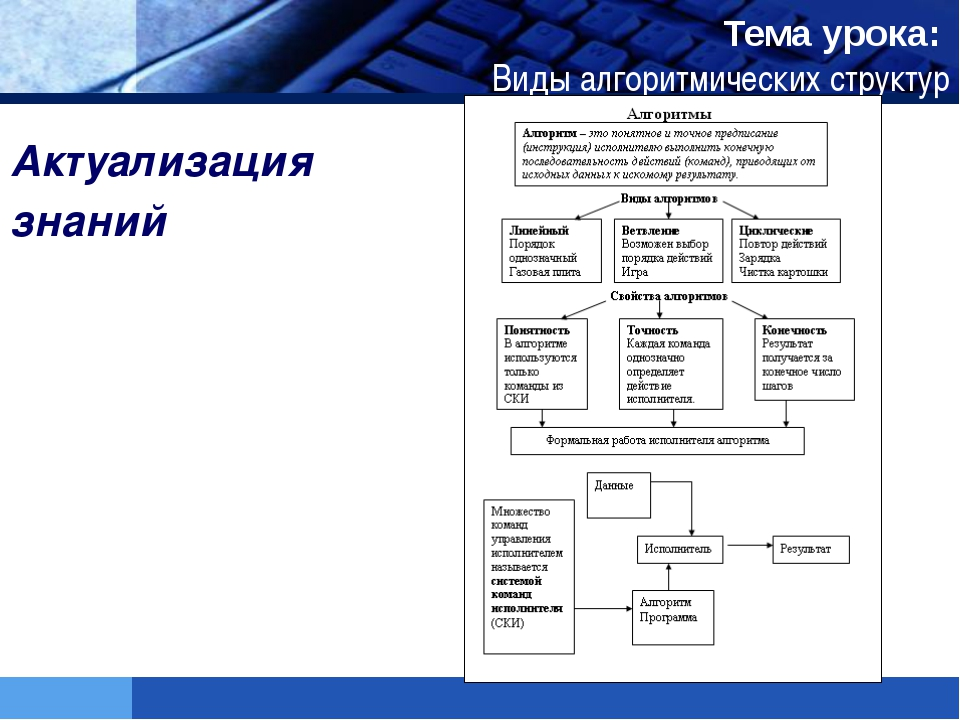 Тема урока: Виды алгоритмических структур Актуализация знаний