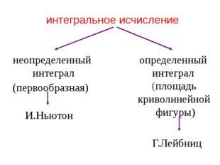 интегральное исчисление неопределенный интеграл определенный интеграл (первоо