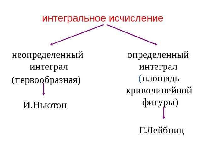 интегральное исчисление неопределенный интеграл определенный интеграл (первоо...