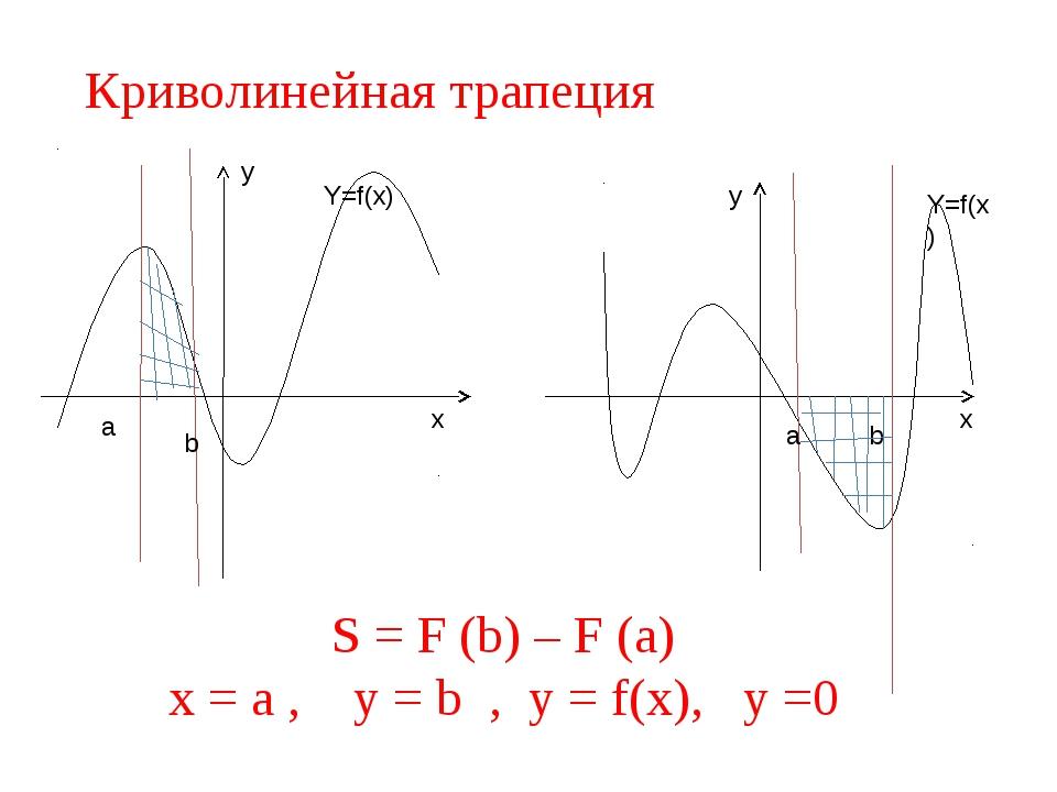 Криволинейная трапеция a b a b y x y x S = F (b) – F (a) x = a , y = b , y =...