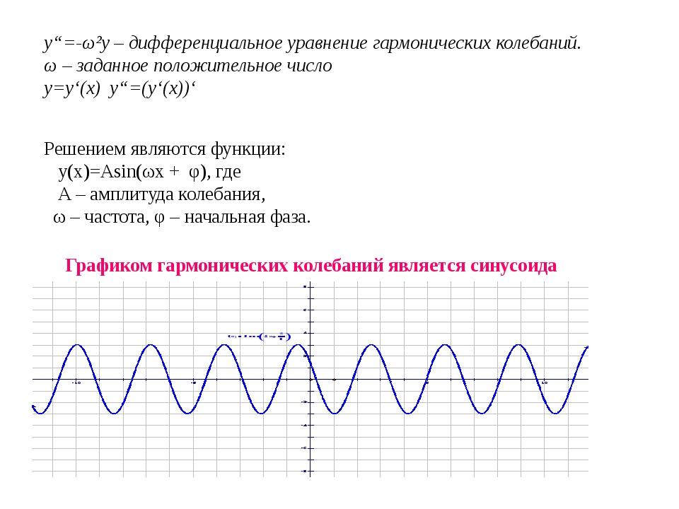 """y""""=-ω²y – дифференциальное уравнение гармонических колебаний. ω – заданное по..."""