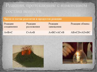 Реакции, протекающие с изменением состава веществ Число и состав реагентов и