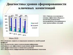 Диагностика уровня сформированности ключевых компетенций ОК 1. Понимать сущно