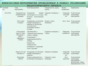 Учебный годТема мероприятияЦели мероприятияСпециальность, курсы, группы Ф