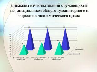 Динамика качества знаний обучающихся по дисциплинам общего гуманитарного и со