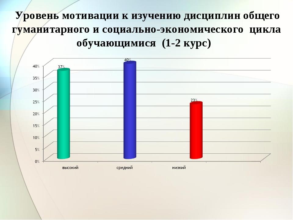 Уровень мотивации к изучению дисциплин общего гуманитарного и социально-экон...
