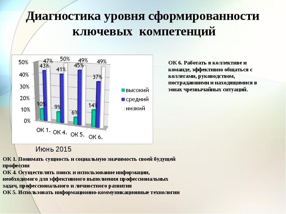 Диагностика уровня сформированности ключевых компетенций ОК 1. Понимать сущно...