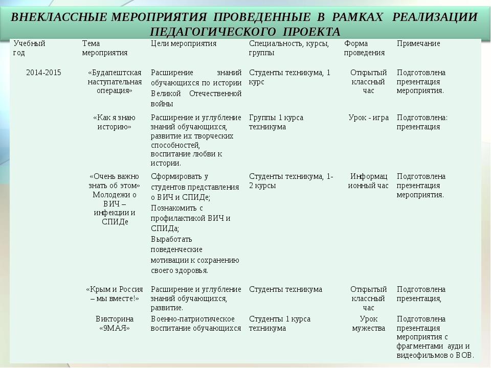 Учебный годТема мероприятияЦели мероприятияСпециальность, курсы, группы Ф...