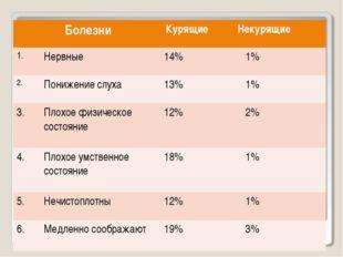 Болезни КурящиеНекурящие 1.Нервные14% 1% 2.Понижение слуха13% 1% 3.